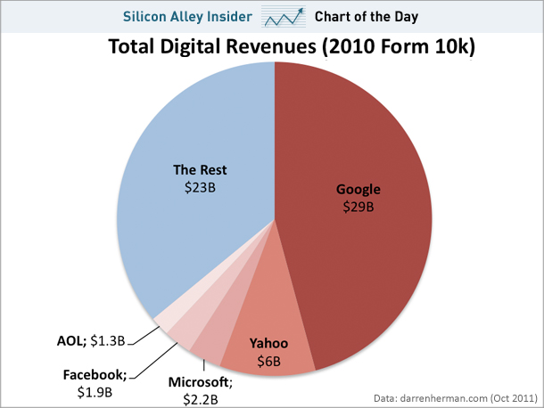5 Companies Control 64% of All Online Spending